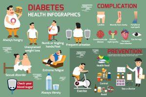 Kidney Disease Risk in Diabetic Patients