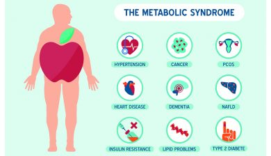 Vitamins Can Reduce The Risk Of Metabolic Syndrome