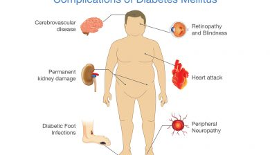 CoQ-10 Helps Diabetics
