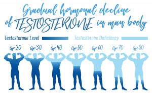 Men With Testosterone Deficiency Are At Risk For Multiple Diseases